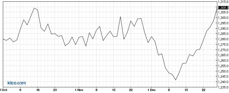 Cập nhật tin tức thị trường vàng hàng ngày cùng FXPRO - Page 2 117