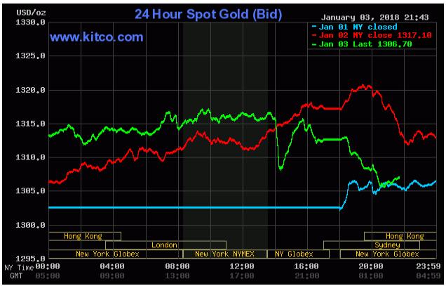Cập nhật tin tức thị trường vàng hàng ngày cùng FXPRO - Page 2 118