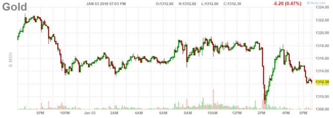 Cập nhật tin tức thị trường vàng hàng ngày cùng FXPRO - Page 2 119