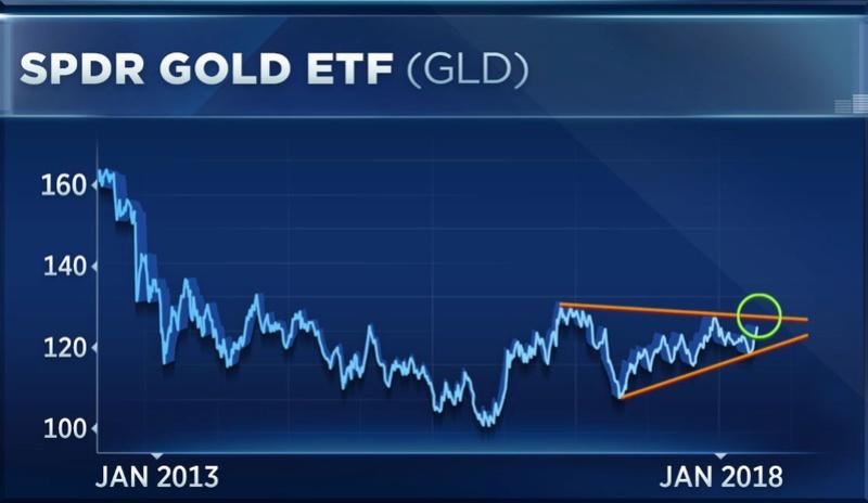 Cập nhật tin tức thị trường vàng hàng ngày cùng FXPRO - Page 2 15150110