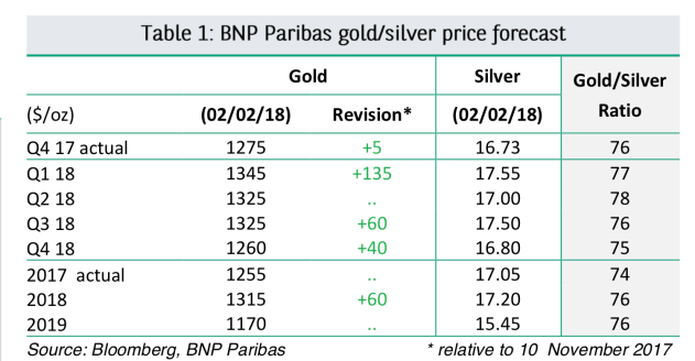 Cập nhật tin tức thị trường vàng hàng ngày cùng FXPRO - Page 3 Bnppar10