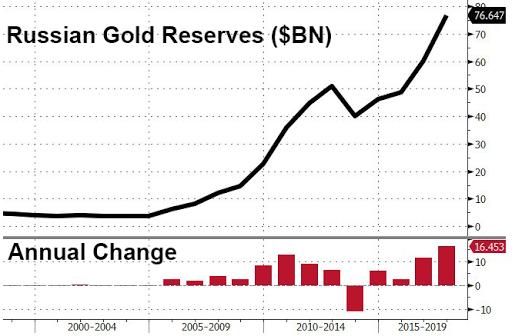 Cập nhật tin tức thị trường vàng hàng ngày cùng FXPRO - Page 3 Russia10