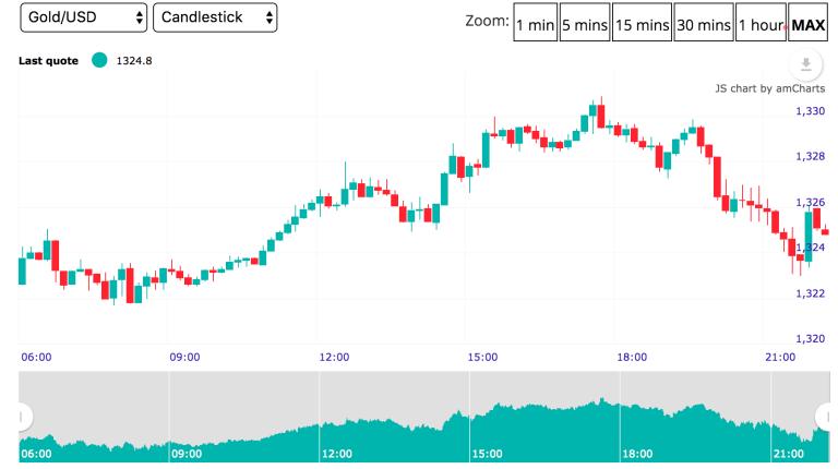 Cập nhật tin tức thị trường vàng hàng ngày cùng FXPRO - Page 4 Screen10