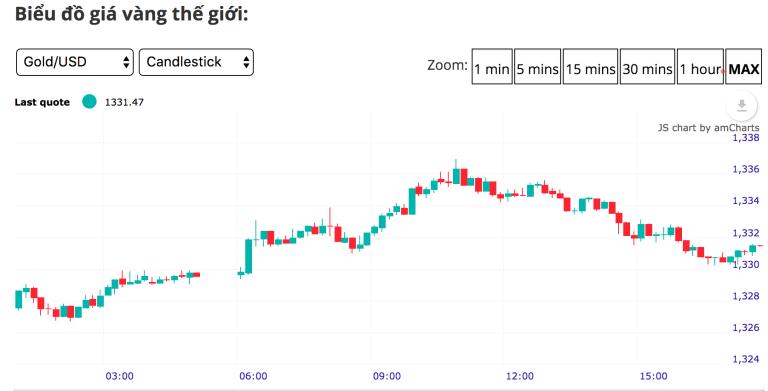 Cập nhật tin tức thị trường vàng hàng ngày cùng FXPRO - Page 4 Screen11