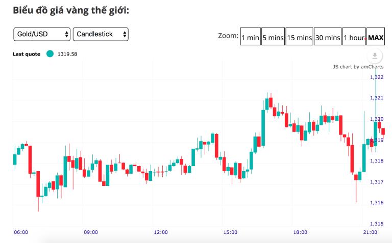 Cập nhật tin tức thị trường vàng hàng ngày cùng FXPRO - Page 4 Screen13