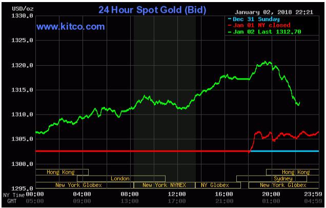 Cập nhật tin tức thị trường vàng hàng ngày cùng FXPRO - Page 2 Untitl10