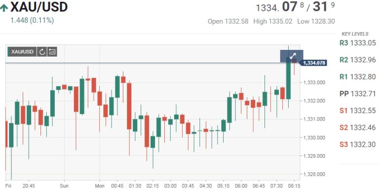 Cập nhật tin tức thị trường vàng hàng ngày cùng FXPRO - Page 3 Untitl11