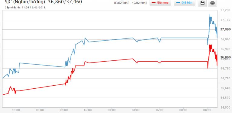 Cập nhật tin tức thị trường vàng hàng ngày cùng FXPRO - Page 4 Untitl14