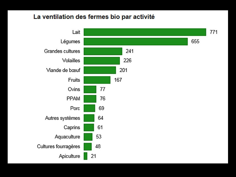 Bretagne. Trois fois plus de fermes bio en 10 ans A28