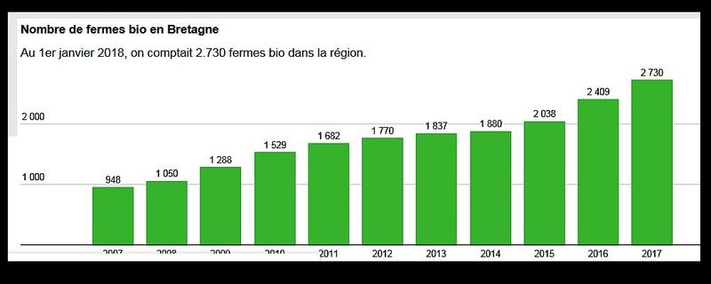 Bretagne. Trois fois plus de fermes bio en 10 ans E10