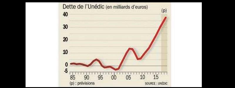 Pourquoi la réforme Macron de l'assurance-chômage pourrait coûter très cher  Sans_306