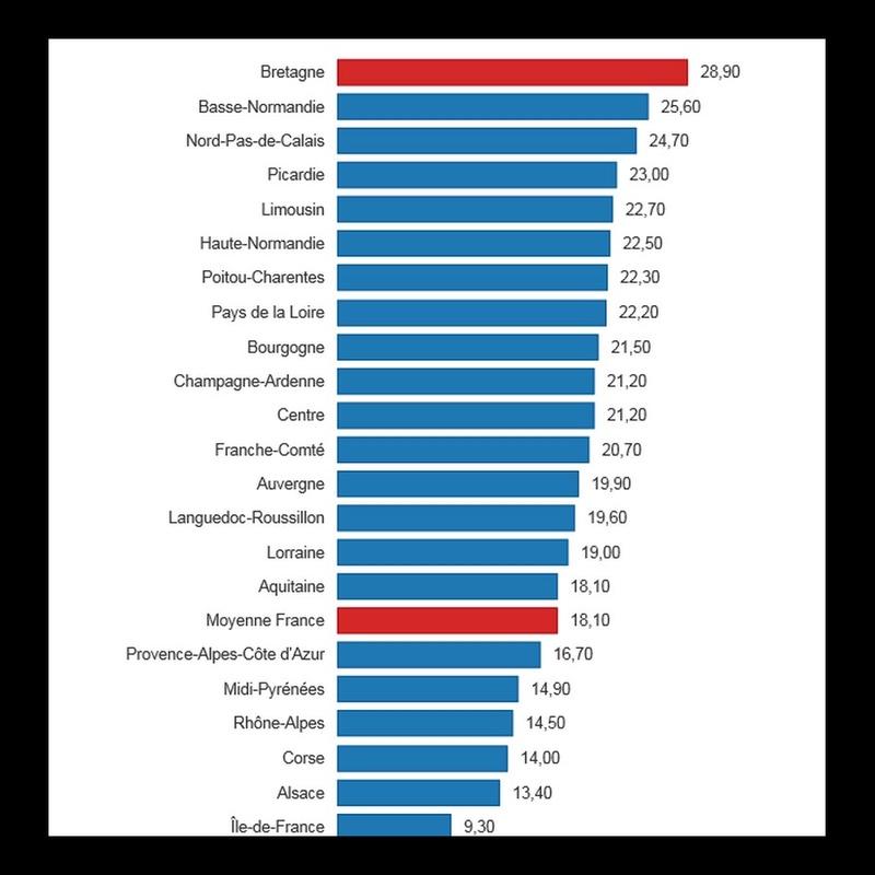 Suicide. La Bretagne reste (de loin) la plus touchée Sans_846