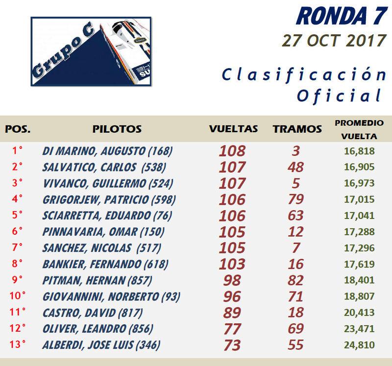 GRUPO C ▬▬ 7° RONDA ▬▬▬ CLASIFICACIÓN OFICIAL Gc07-r10