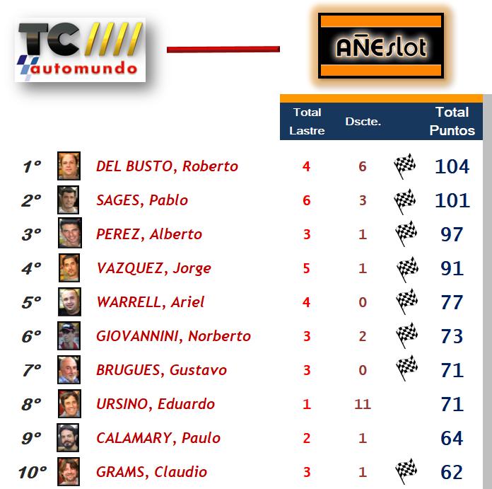 TC Automundo ▬ 8° RONDA ▬ V.TÉCNICA ▬ FOTOS ▬ CLASIFICACIÓN OFICIAL Topten10