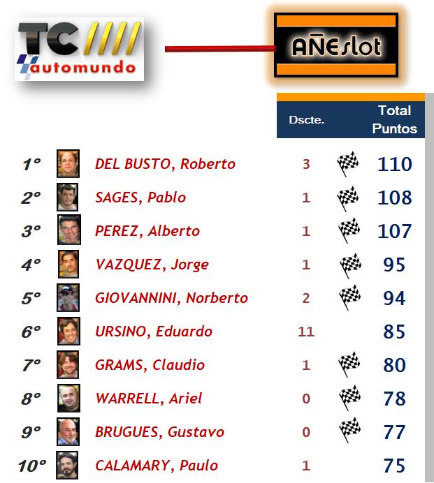 TC Automundo ▬ 9° RONDA ▬ V.TÉCNICA ▬▬ CLASIFICACIÓN OFICIAL Topten11
