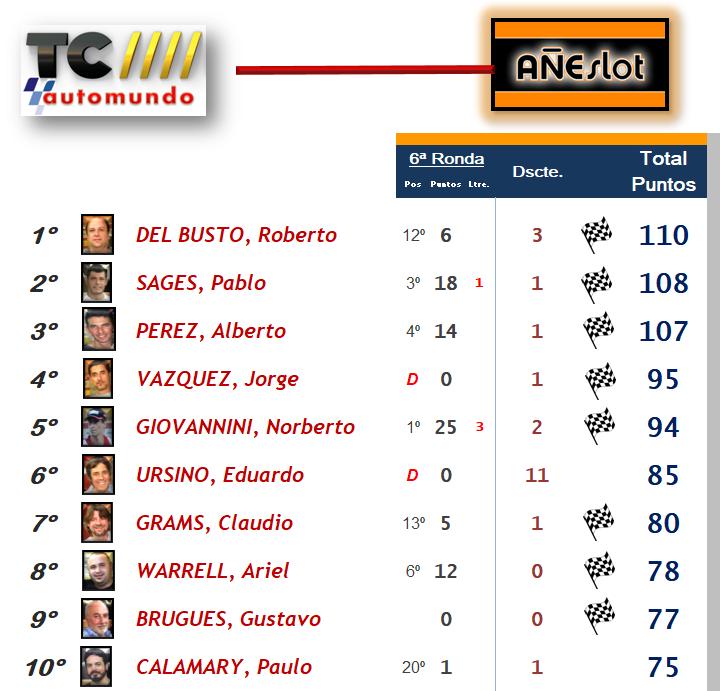 TC Automundo ▬ 10° RONDA ▬ V. TÉCNICA ▬ CLASIFICACIÓN OFICIAL Topten13
