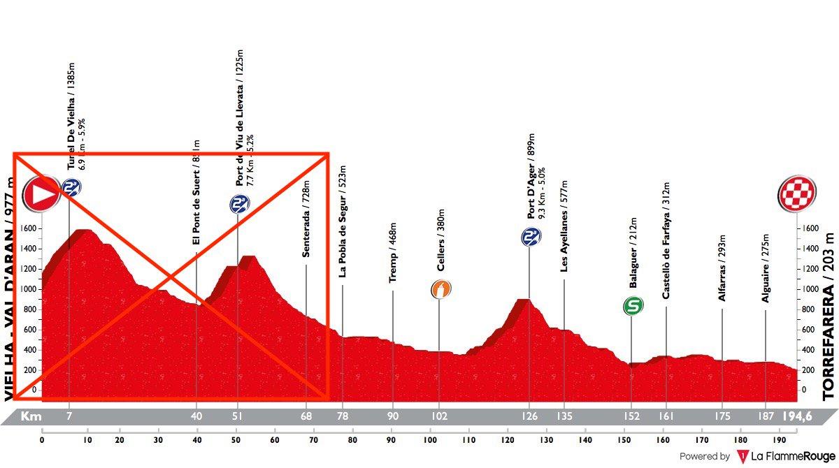 Volta Ciclista a Catalunya Dzcmo510