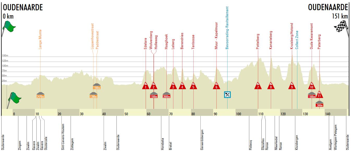Ronde van Vlaanderen / Tour des Flandres (Woman) Ronde_10