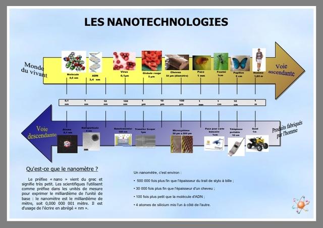 DOSSIER: Danger des nanoparticules 3ab40010