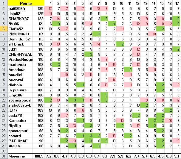 Classement saison 2017-2018 - Page 2 Clipbo16