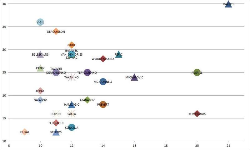 [Ligue A] Stats 2018/2019 - Page 6 J9_ser10