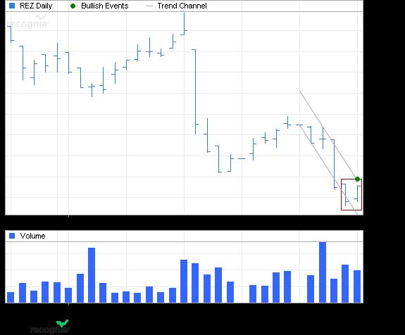 ETF Chart Patterns 1ishar10