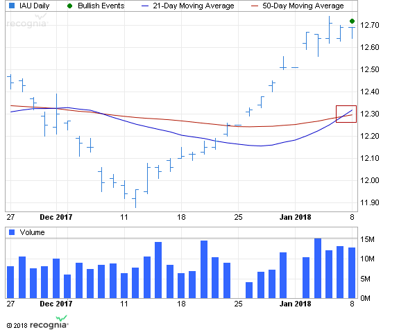 ETF Chart Patterns 1ishar11