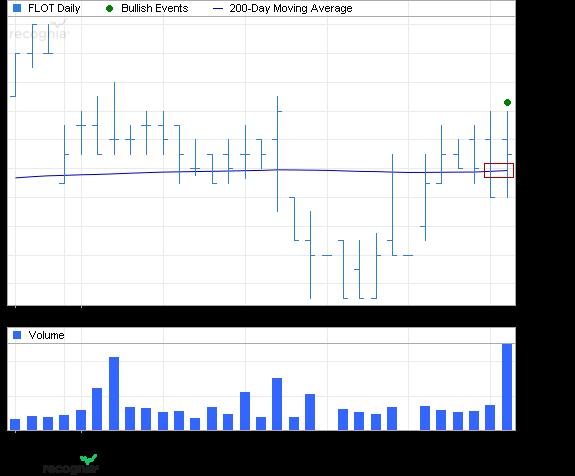 ETF Chart Patterns 1ishar12
