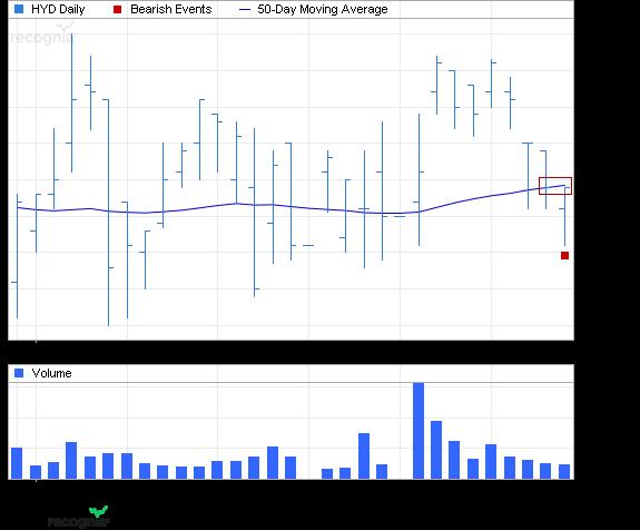 ETF Chart Patterns 1vanec10