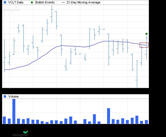 ETF Chart Patterns 1vangu10