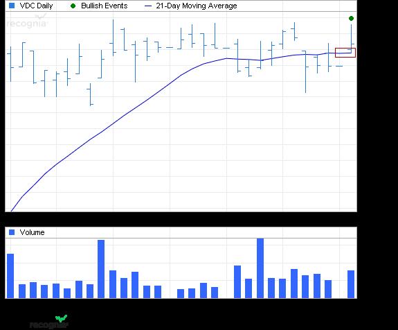 ETF Chart Patterns 1vangu11