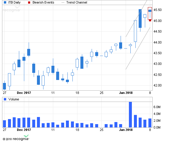 ETF Chart Patterns 2_isha10