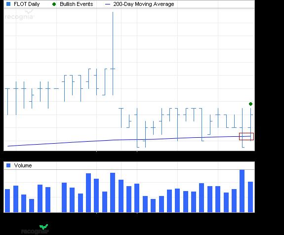 ETF Chart Patterns - Page 2 2_isha11