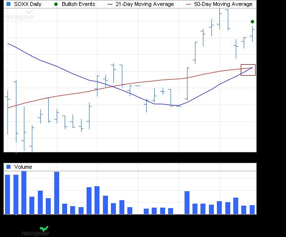ETF Chart Patterns 2ishar10