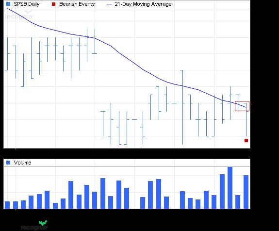 ETF Chart Patterns 2spdr_10