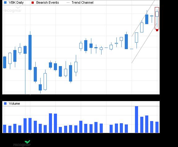 ETF Chart Patterns 2vangu10
