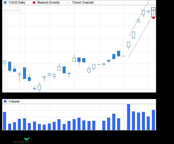 ETF Chart Patterns 2vangu11
