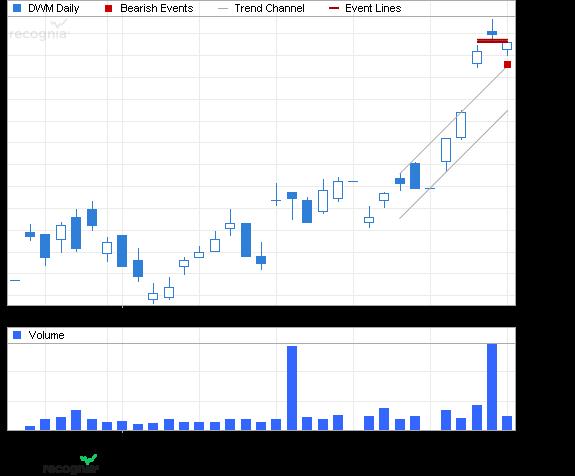 ETF Chart Patterns 2wisdo10