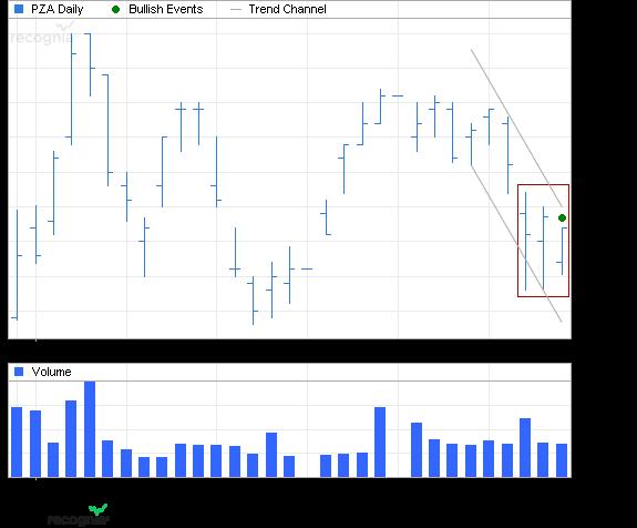 ETF Chart Patterns 3_powe10