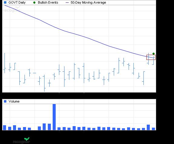 ETF Chart Patterns - Page 2 3ishar11