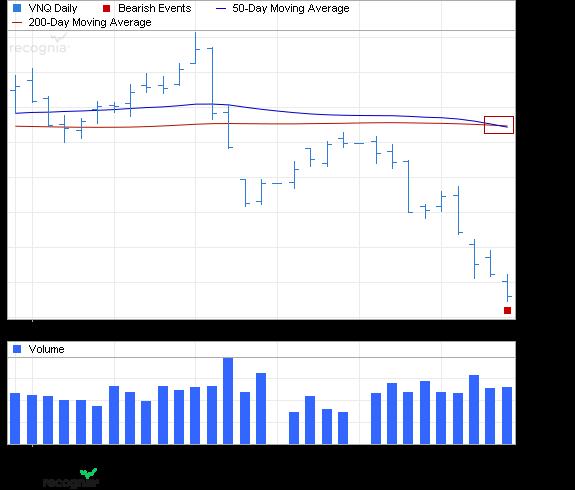 ETF Chart Patterns 3vangu10