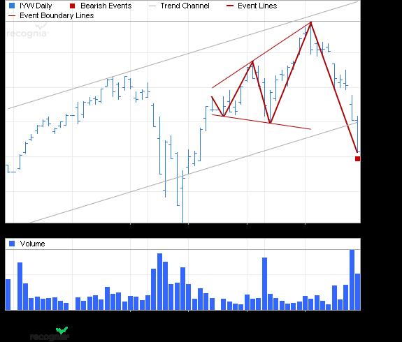 ETF Chart Patterns - Page 2 4ishar10