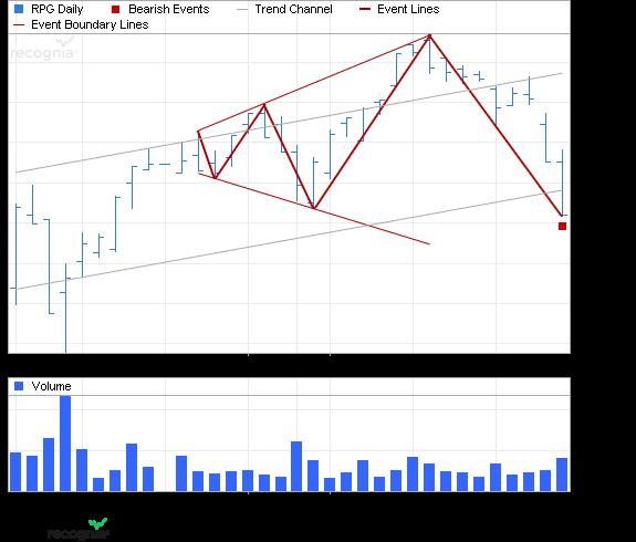 ETF Chart Patterns - Page 2 5gugge10