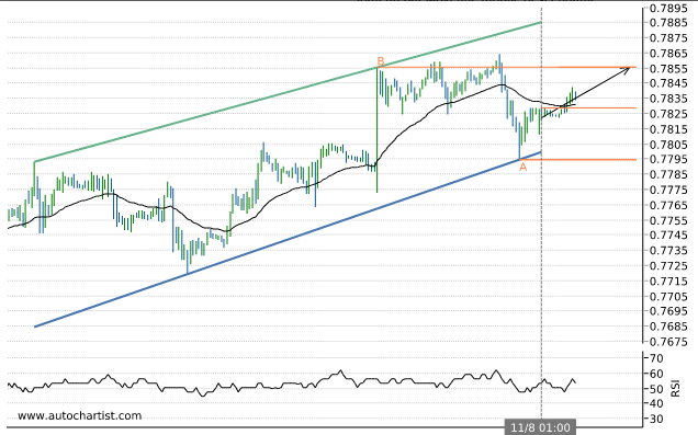 Rapport Forex Cadchf10