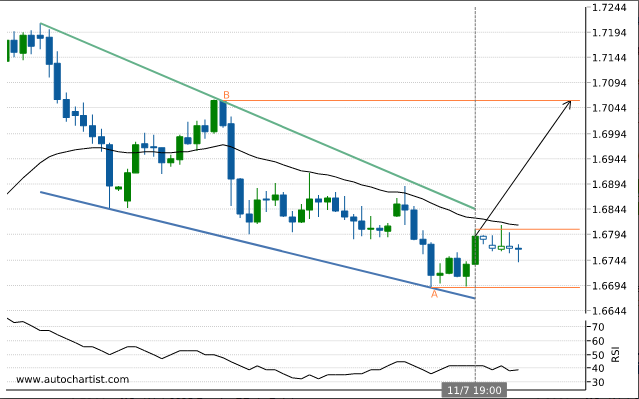 Rapport Forex Eurnzd10