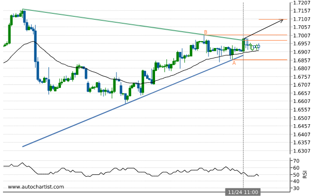 Rapport Forex Gbpcad11