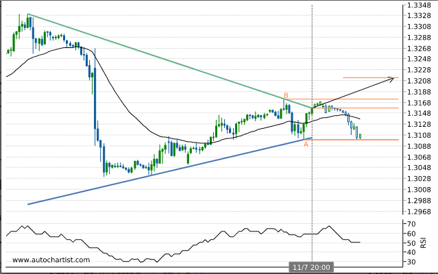 Rapport Forex Gbpchf10