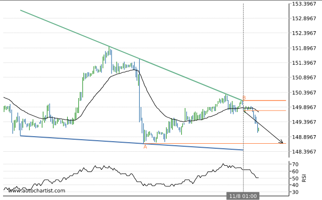Rapport Forex Gbpjpy10