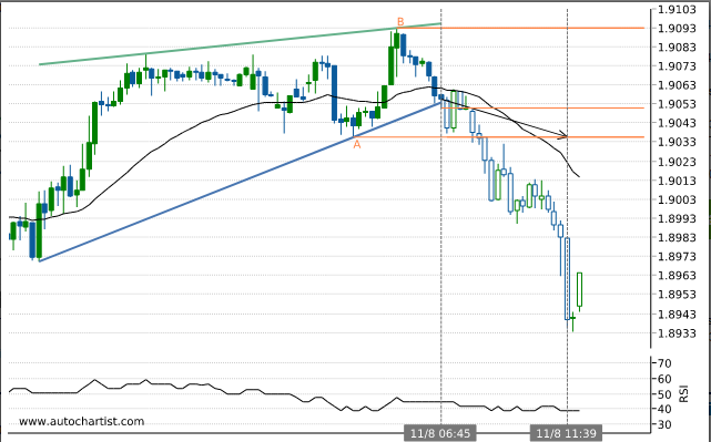 Rapport Forex Gbpnzd10