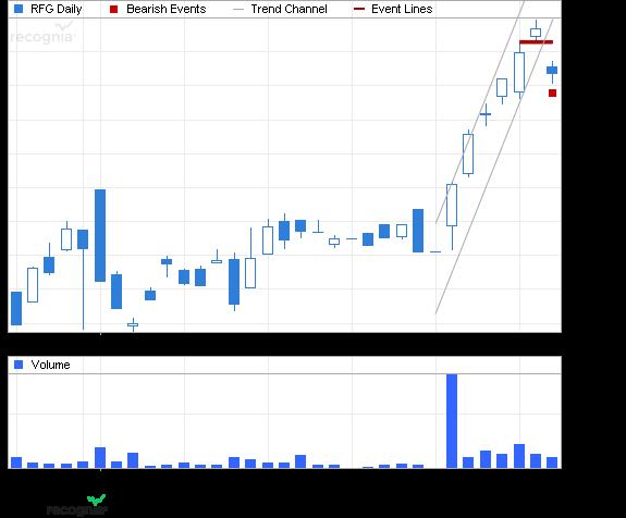 ETF Chart Patterns Guggen10